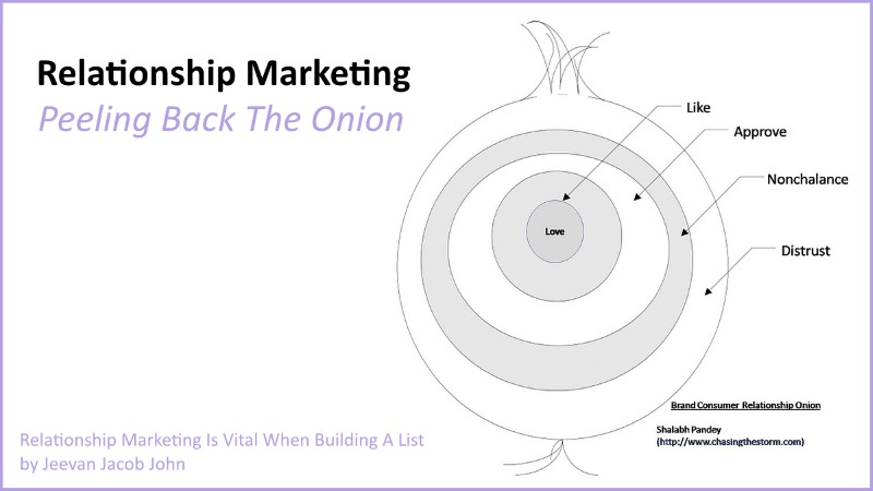 Relationship Marketing Is Vital When Building A List