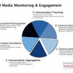 image - social media monitoring chart