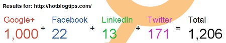 image - Social share results from LinkTally