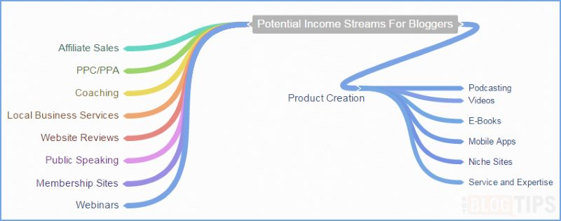 Potential Income Streams