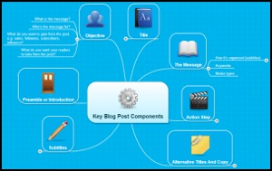 Key Blog Post Components