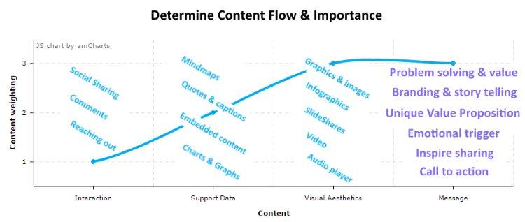 Determine Content Flow & Importance