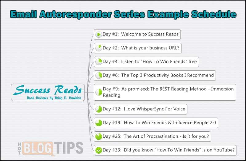 Email Autoresponder Series Example Schedule