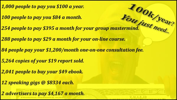 To earn six figures a year blogging - the math